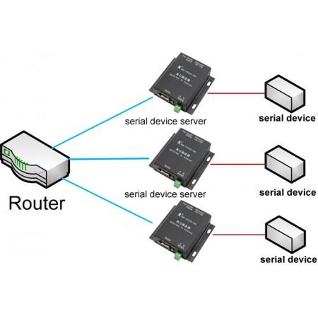 2 x RS232/RS485 to LAN modem