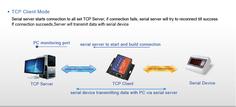 RS232 to Ethernet Converters, DHCP/DNS